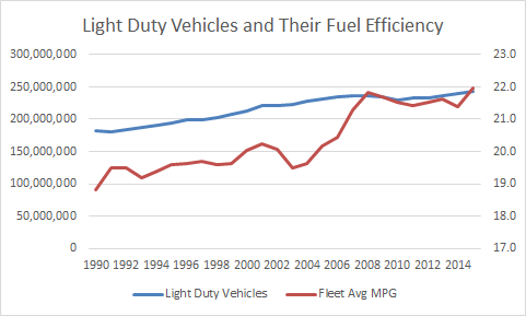 Peak Oil in the US: Light Duty Vehicle Consumption